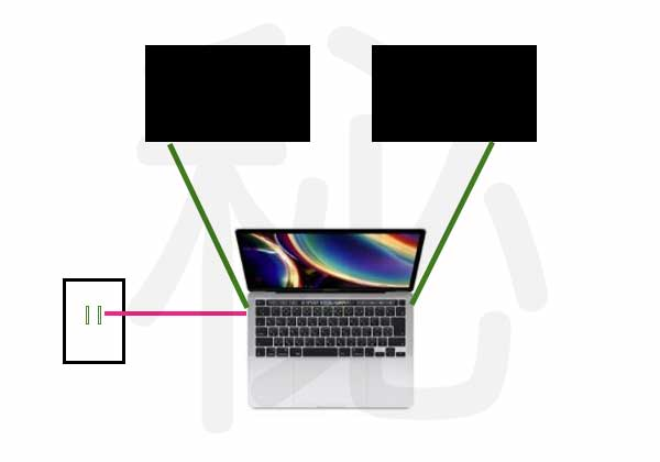 Macで2枚のモニター