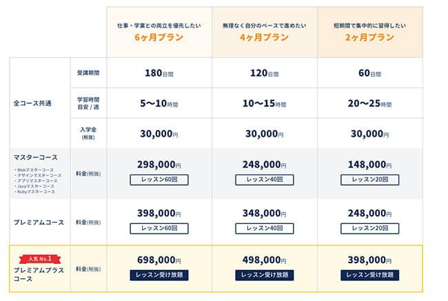codecamp料金表