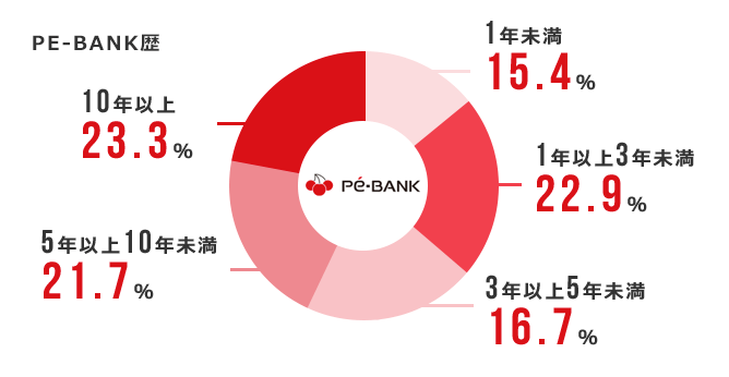 pe-bank継続率